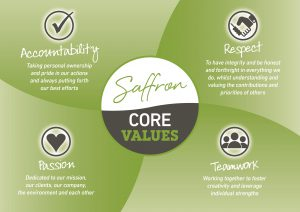 Core Values  300x212 - Home